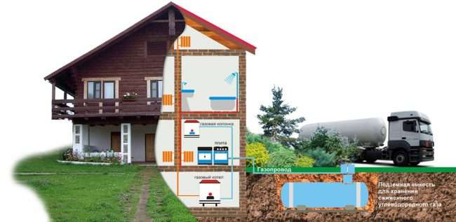 Газгольдер для приватного будинку: як вибрати, монтаж та огляд оптимальних варіантів для заміського будинку