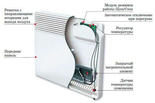 Настінні електричні конвектори опалення: огляд та порівняння найбільш комфортних варіантів для дому