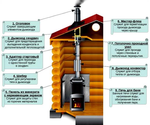 Печі для бані на дровах з баком: 60+ максимально функціональних і продуманих реалізацій
