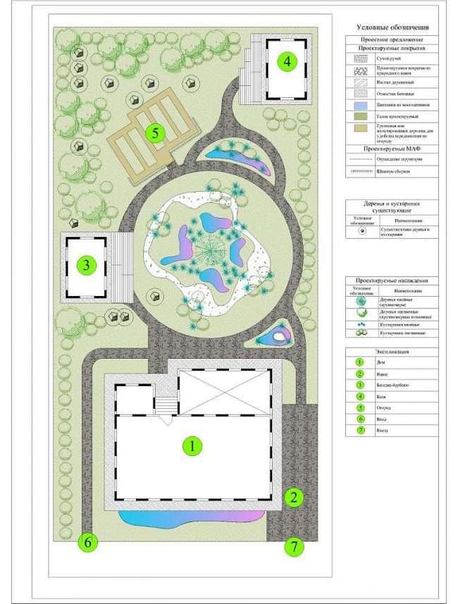 Проект ландшафтного дизайну ділянки: поетапне здійснення і 85+ кращих реалізацій