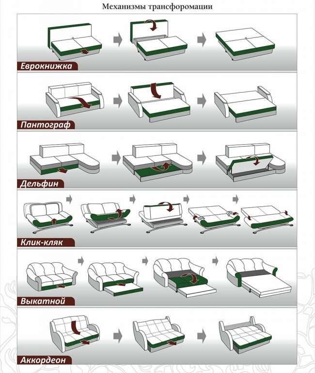 Прямі розкладні дивани на кожен день: 75 безкомпромісно комфортних варіантів