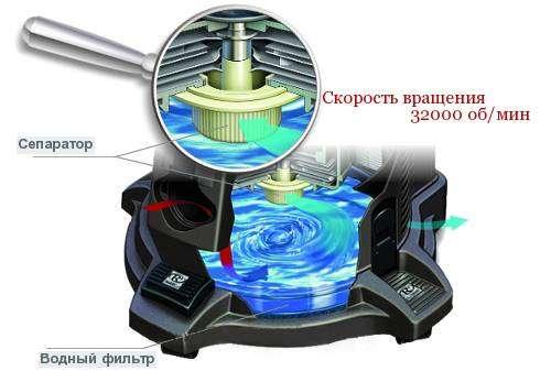 Пилосос з аквафільтром: якої фірми краще, ціни, відгуки