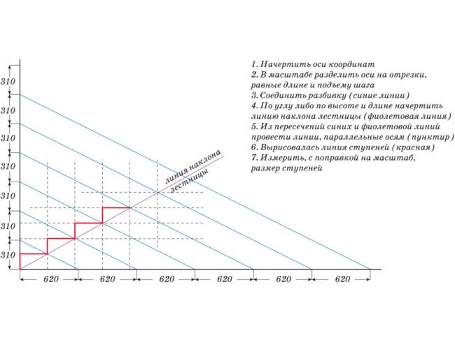 Сходи тримаршеві: як самостійно зробити розрахунок і 70+ готових варіантів